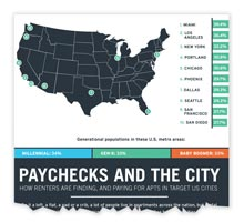 AppFolio Paychecks And The City infographic