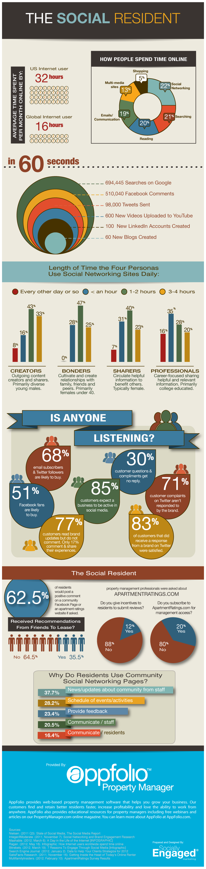 The Social Resident Infographic