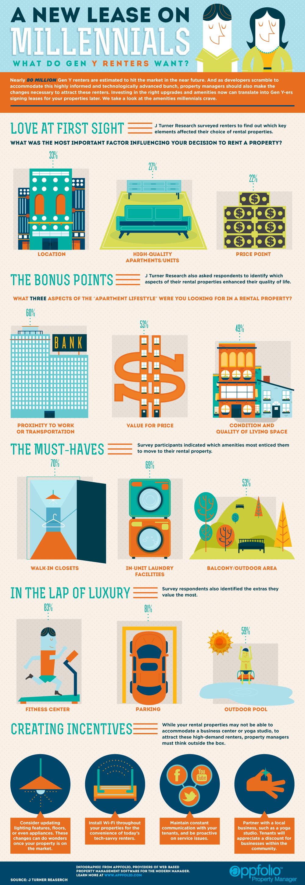 How Large Is Property Management Market