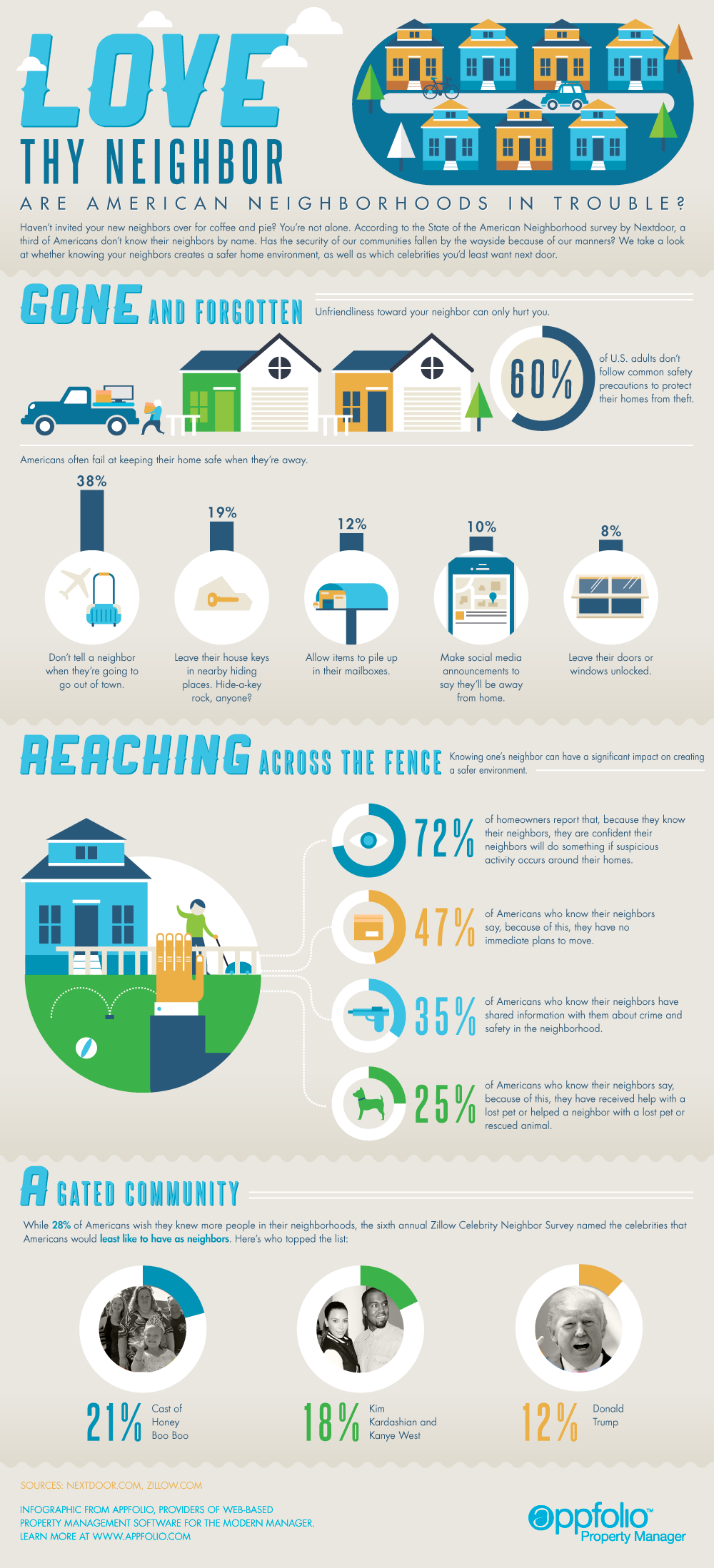 Love Thy Neighbor - Infographic from Appfolio